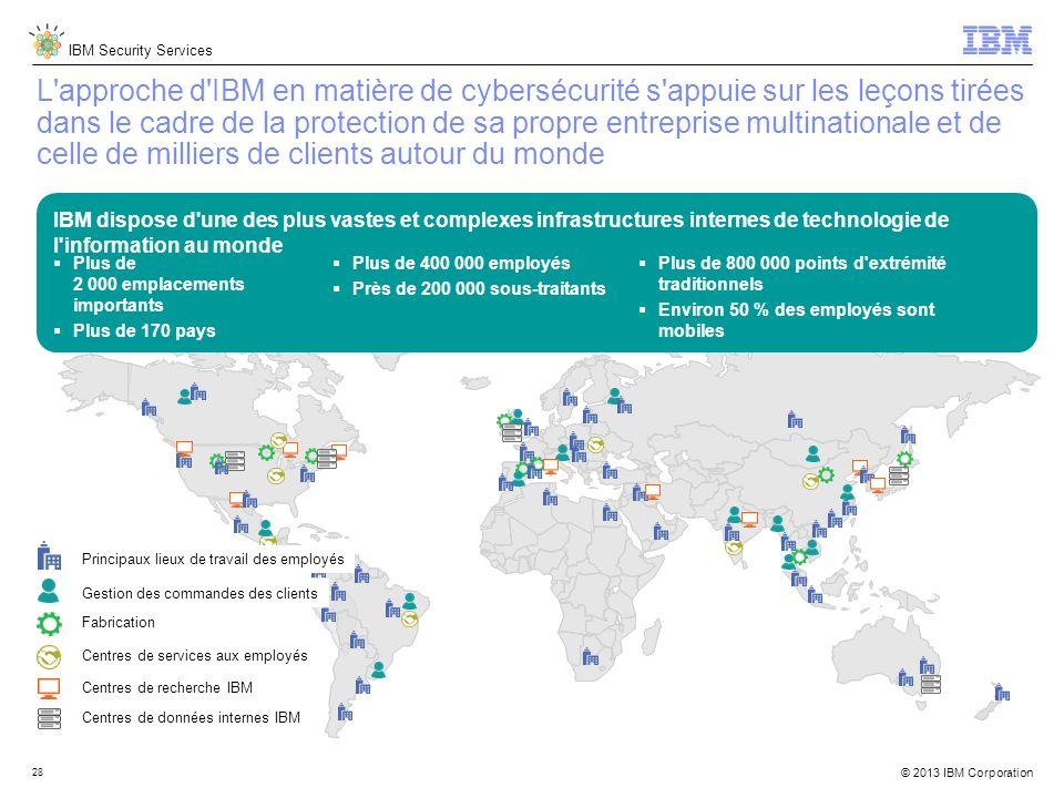 IBM Security Services © 2013 IBM Corporation 28 L approche d IBM en matière de cybersécurité s appuie sur les leçons tirées dans le cadre de la protection de sa propre entreprise multinationale et de celle de milliers de clients autour du monde Principaux lieux de travail des employés Gestion des commandes des clients Fabrication Centres de services aux employés Centres de recherche IBM Centres de données internes IBM Plus de 2 000 emplacements importants Plus de 170 pays Plus de 400 000 employés Près de 200 000 sous-traitants IBM dispose d une des plus vastes et complexes infrastructures internes de technologie de l information au monde Plus de 800 000 points d extrémité traditionnels Environ 50 % des employés sont mobiles