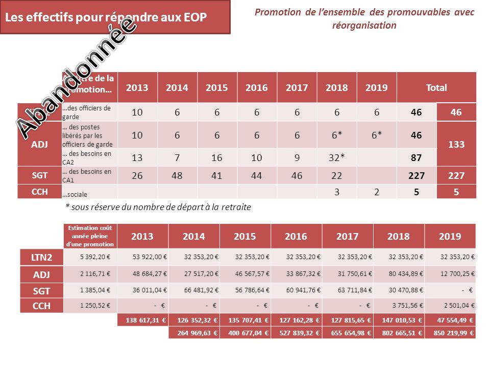 Les effectifs pour répondre aux EOP Promotion de lensemble des promouvables avec réorganisation Au titre de la promotion… 2013201420152016201720182019