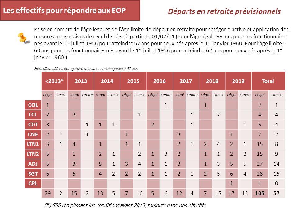 Les effectifs pour répondre aux EOP Départs en retraite prévisionnels Prise en compte de l'âge légal et de lâge limite de départ en retraite pour caté