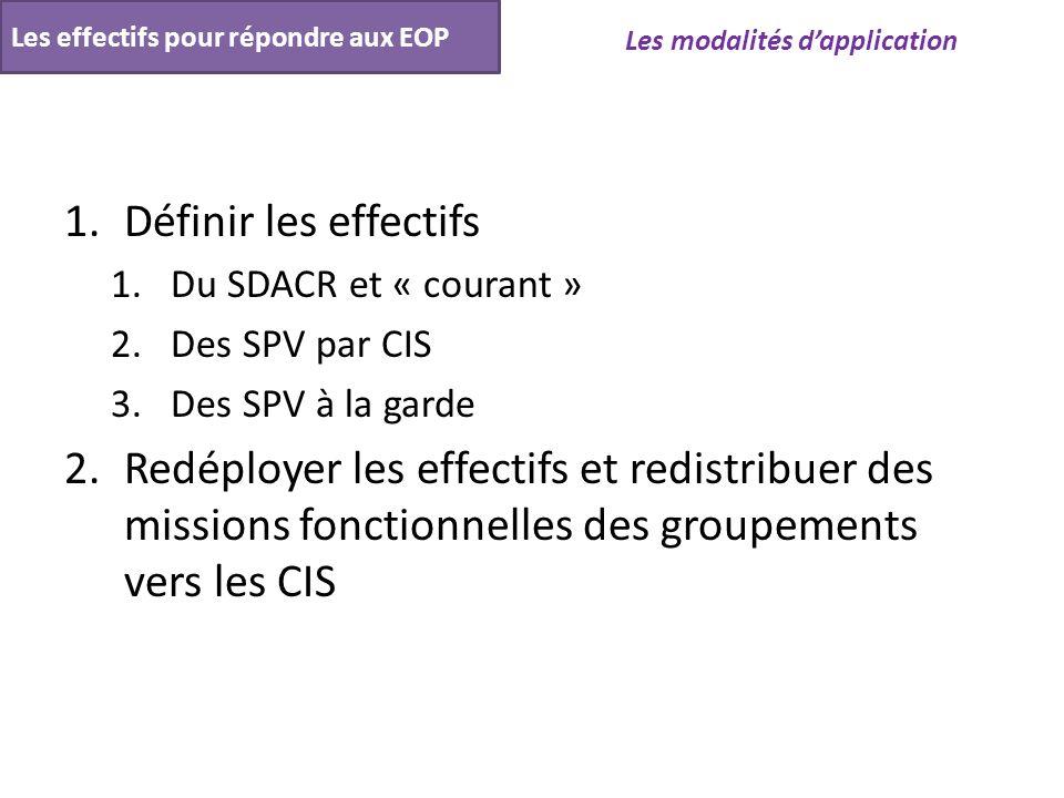 1.Définir les effectifs 1.Du SDACR et « courant » 2.Des SPV par CIS 3.Des SPV à la garde 2.Redéployer les effectifs et redistribuer des missions fonct