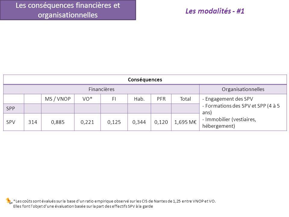 Conséquences FinancièresOrganisationnelles MS / VNOPVO*FIHab.PFRTotal- Engagement des SPV - Formations des SPV et SPP (4 à 5 ans) - Immobilier (vestia