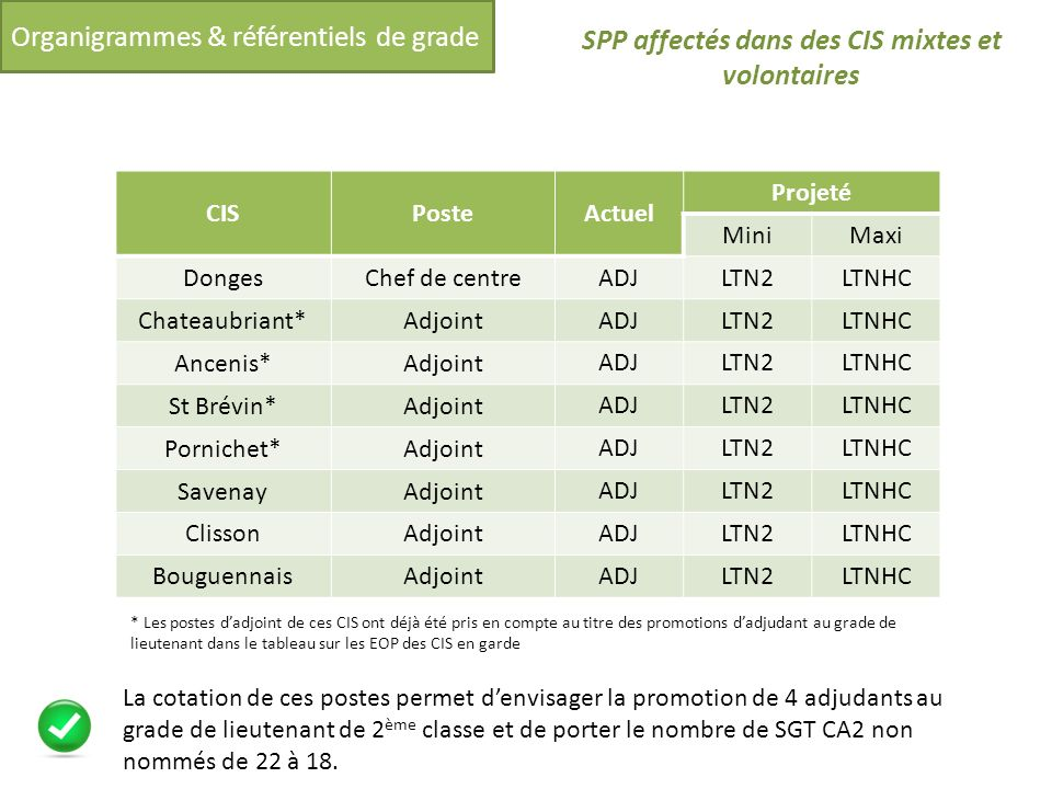 Organigrammes & référentiels de grade SPP affectés dans des CIS mixtes et volontaires CISPosteActuel Projeté MiniMaxi DongesChef de centre ADJLTN2LTNH