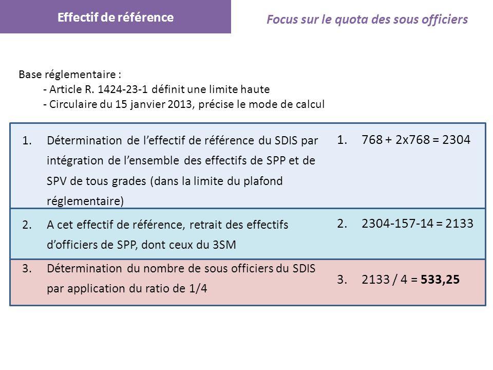 Focus sur le quota des sous officiers 1.Détermination de leffectif de référence du SDIS par intégration de lensemble des effectifs de SPP et de SPV de