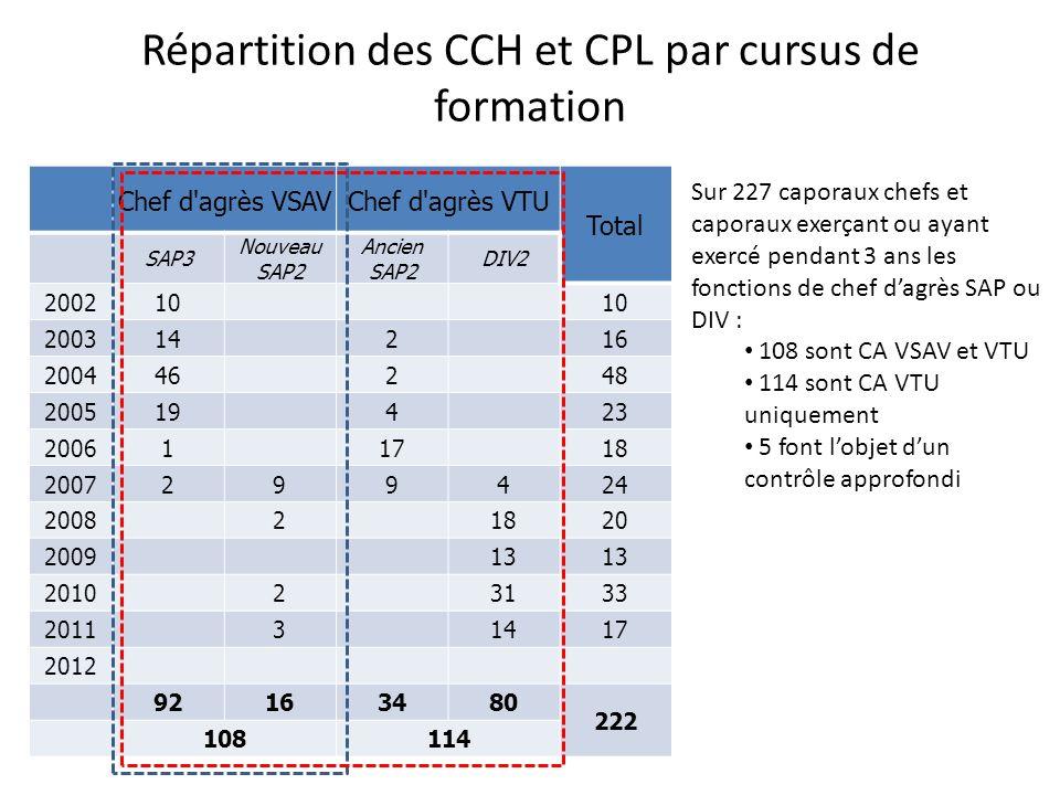 Répartition des CCH et CPL par cursus de formation Chef d'agrès VSAVChef d'agrès VTU Total SAP3 Nouveau SAP2 Ancien SAP2 DIV2 200210 200314 2 16 20044