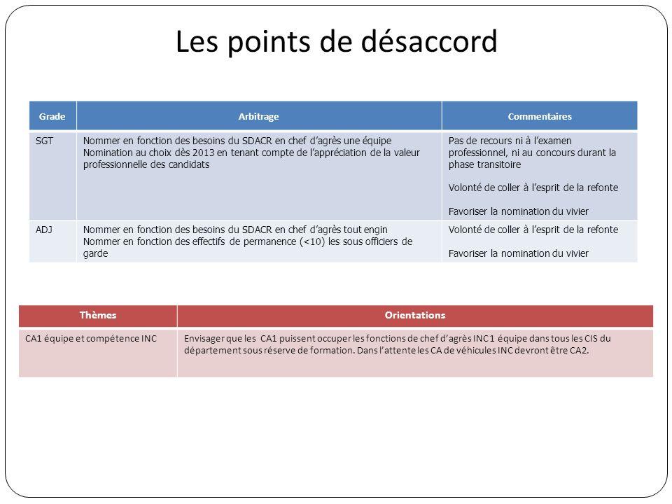 Les points de désaccord GradeArbitrageCommentaires SGTNommer en fonction des besoins du SDACR en chef dagrès une équipe Nomination au choix dès 2013 e