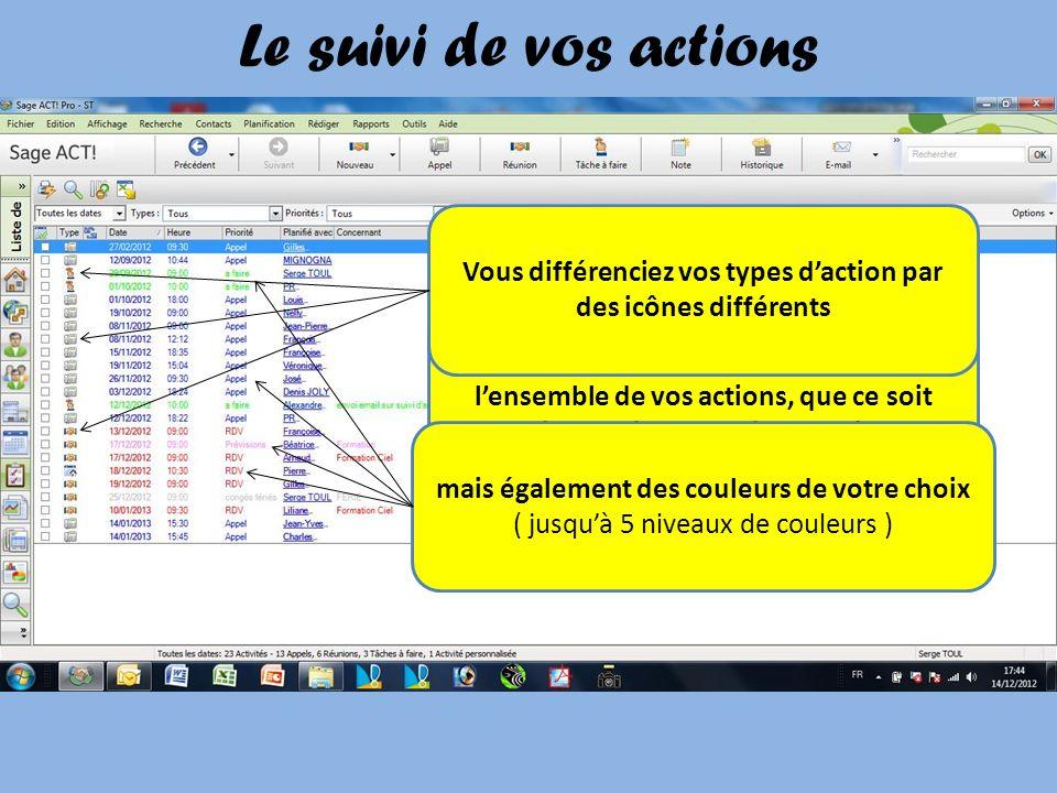 Des outils daccompagnement Des états dimpression pour analyser vos actions et opportunités