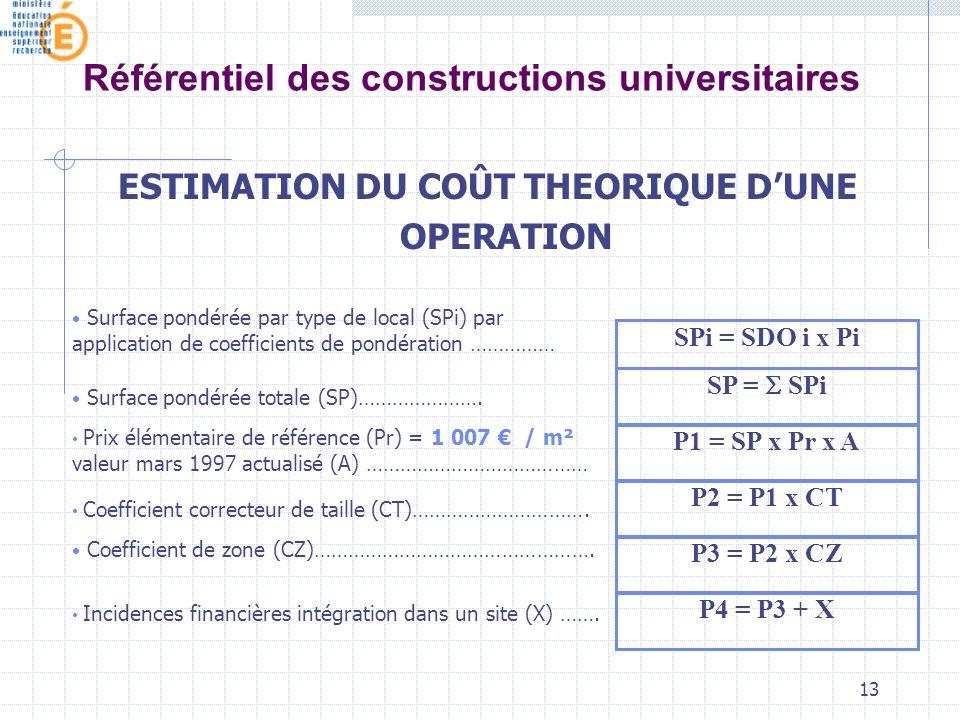 13 Référentiel des constructions universitaires ESTIMATION DU COÛT THEORIQUE DUNE OPERATION SPi = SDO i x Pi SP = SPi P1 = SP x Pr x A P2 = P1 x CT P3 = P2 x CZ P4 = P3 + X Surface pondérée par type de local (SPi) par application de coefficients de pondération …………… Surface pondérée totale (SP)………………….
