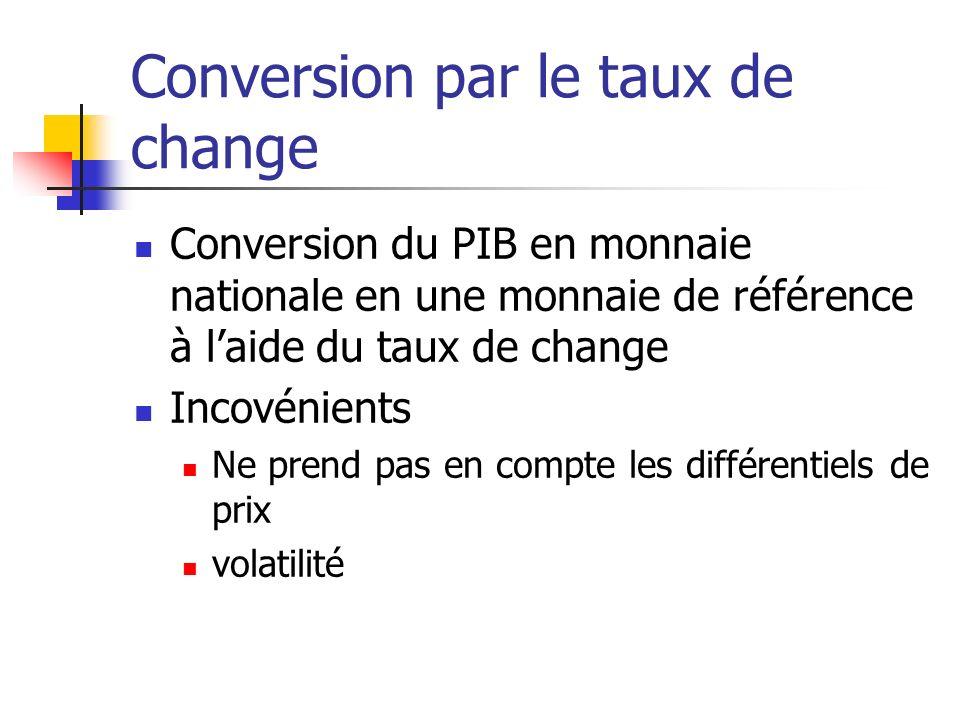 Conversion par le taux de change Conversion du PIB en monnaie nationale en une monnaie de référence à laide du taux de change Incovénients Ne prend pa