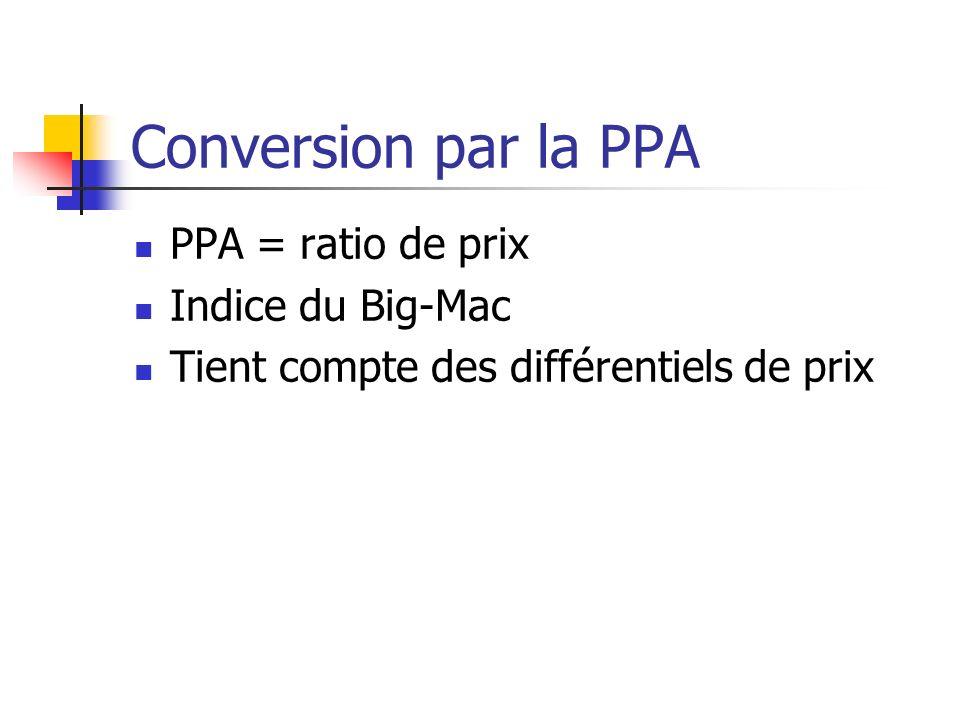 Conversion par la PPA PPA = ratio de prix Indice du Big-Mac Tient compte des différentiels de prix