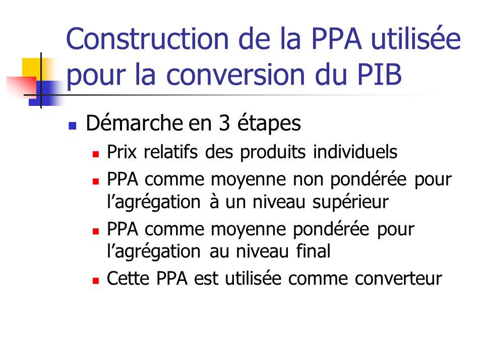 Construction de la PPA utilisée pour la conversion du PIB Démarche en 3 étapes Prix relatifs des produits individuels PPA comme moyenne non pondérée p