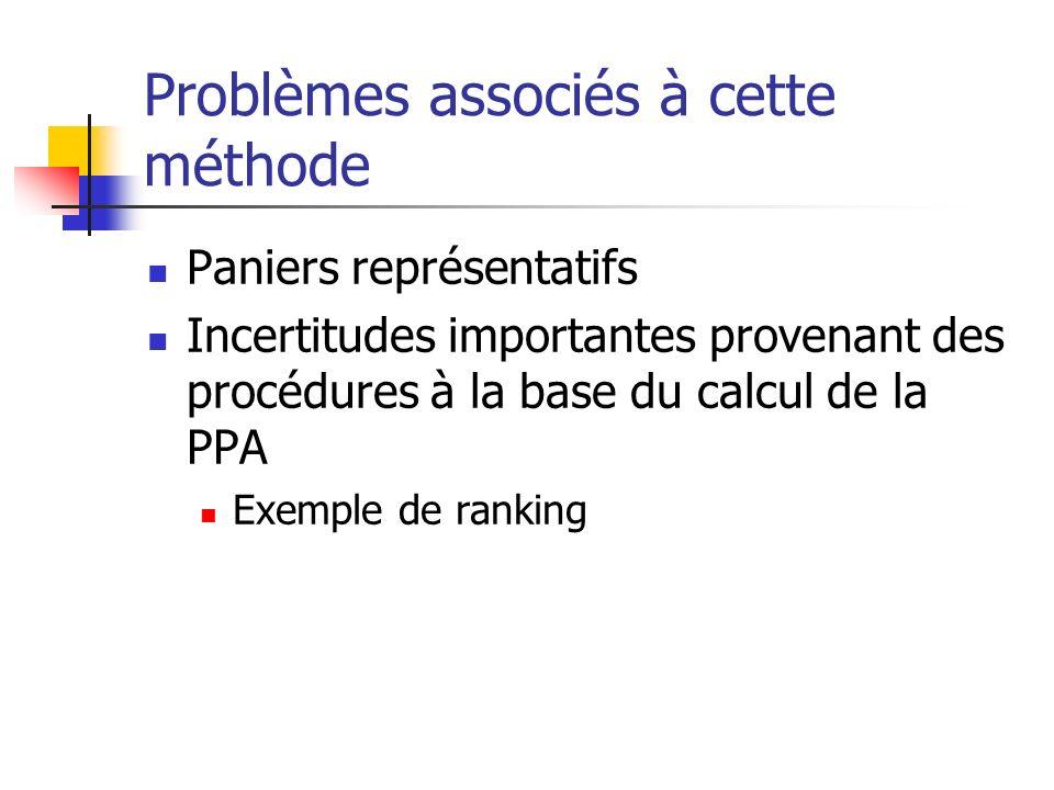 Problèmes associés à cette méthode Paniers représentatifs Incertitudes importantes provenant des procédures à la base du calcul de la PPA Exemple de r
