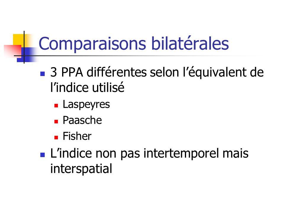 Comparaisons bilatérales 3 PPA différentes selon léquivalent de lindice utilisé Laspeyres Paasche Fisher Lindice non pas intertemporel mais interspati