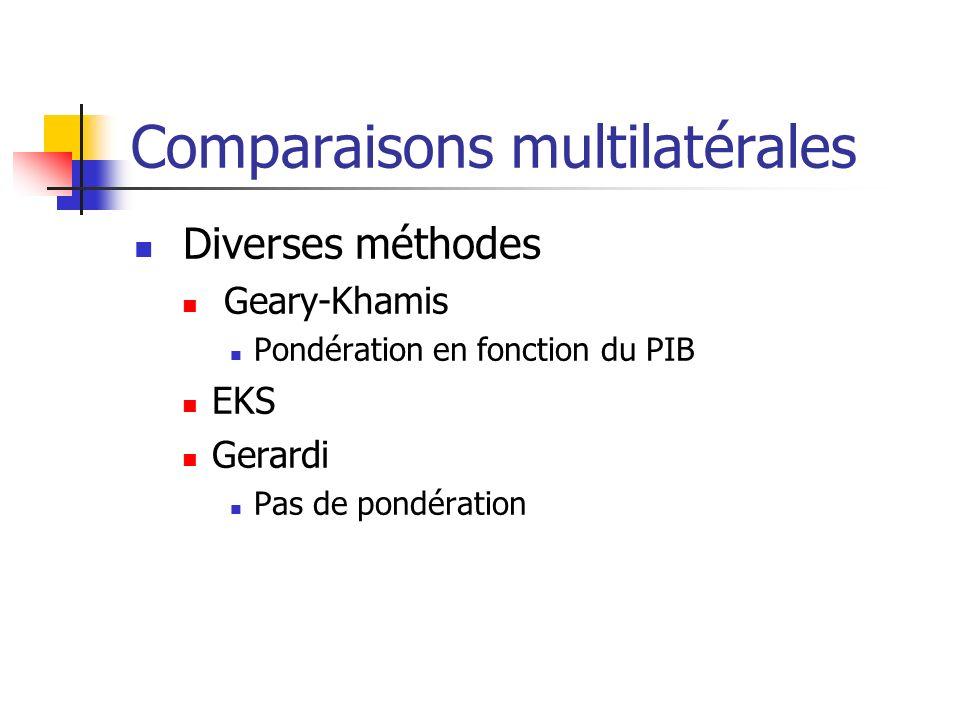 Comparaisons multilatérales Diverses méthodes Geary-Khamis Pondération en fonction du PIB EKS Gerardi Pas de pondération