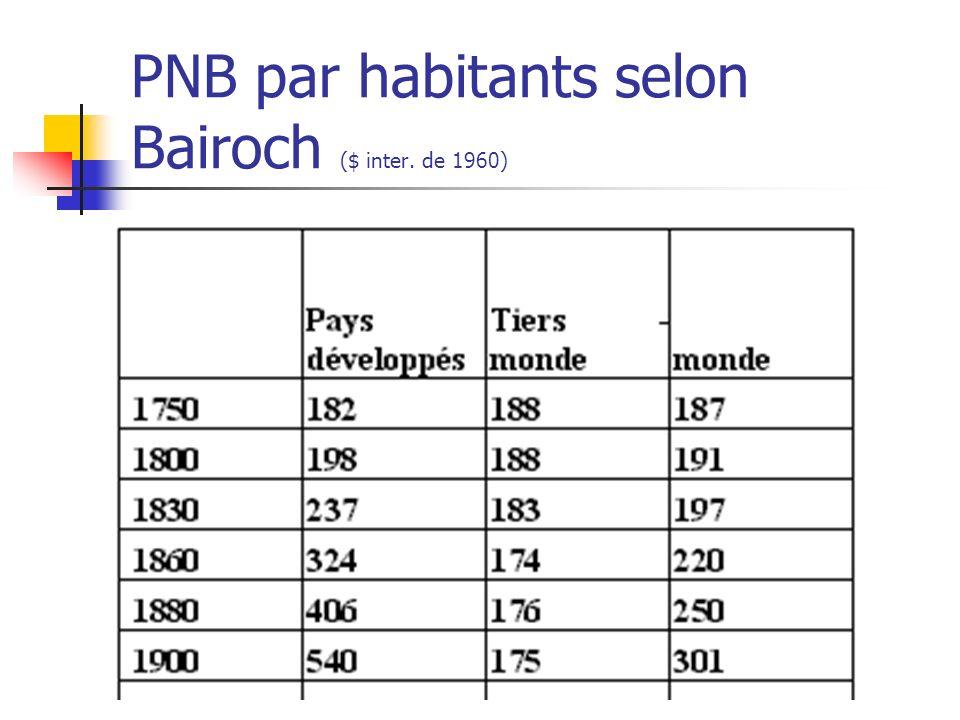 PNB par habitants selon Bairoch ($ inter. de 1960)