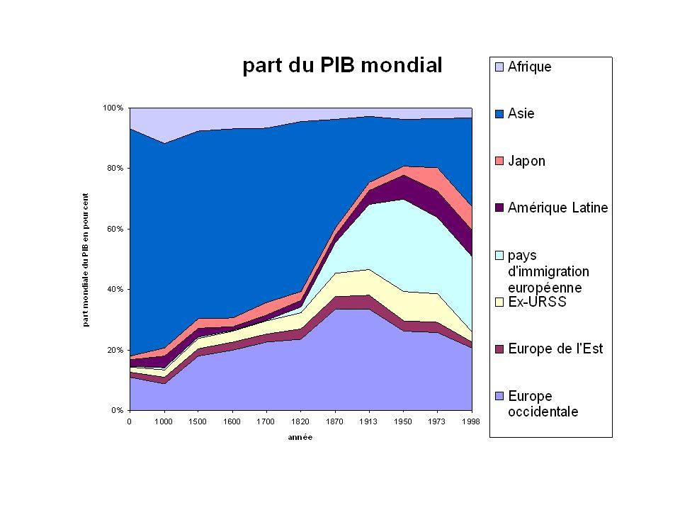 Conclusion Importance de connaître la provenance des chiffres La construction des séries de Maddison Couverture de léchantillon Extrapolation Conversion