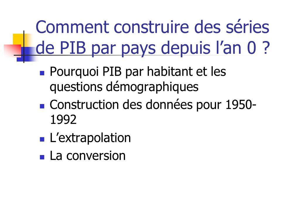 Problèmes associés à cette méthode Paniers représentatifs Incertitudes importantes provenant des procédures à la base du calcul de la PPA Exemple de ranking