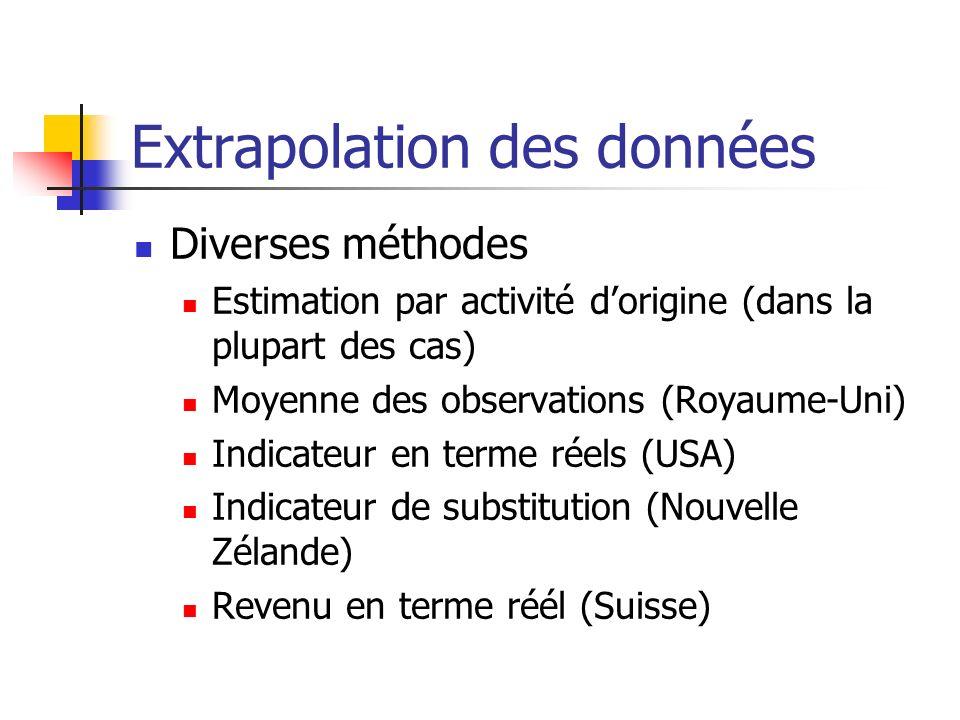 Extrapolation des données Diverses méthodes Estimation par activité dorigine (dans la plupart des cas) Moyenne des observations (Royaume-Uni) Indicate