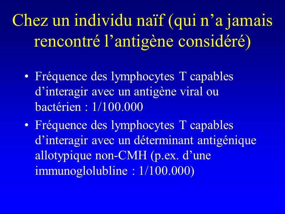 Chez un individu naïf (qui na jamais rencontré lantigène considéré) Fréquence des lymphocytes T capables dinteragir avec un antigène viral ou bactérie
