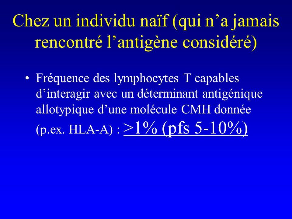 Chez un individu naïf (qui na jamais rencontré lantigène considéré) Fréquence des lymphocytes T capables dinteragir avec un déterminant antigénique al