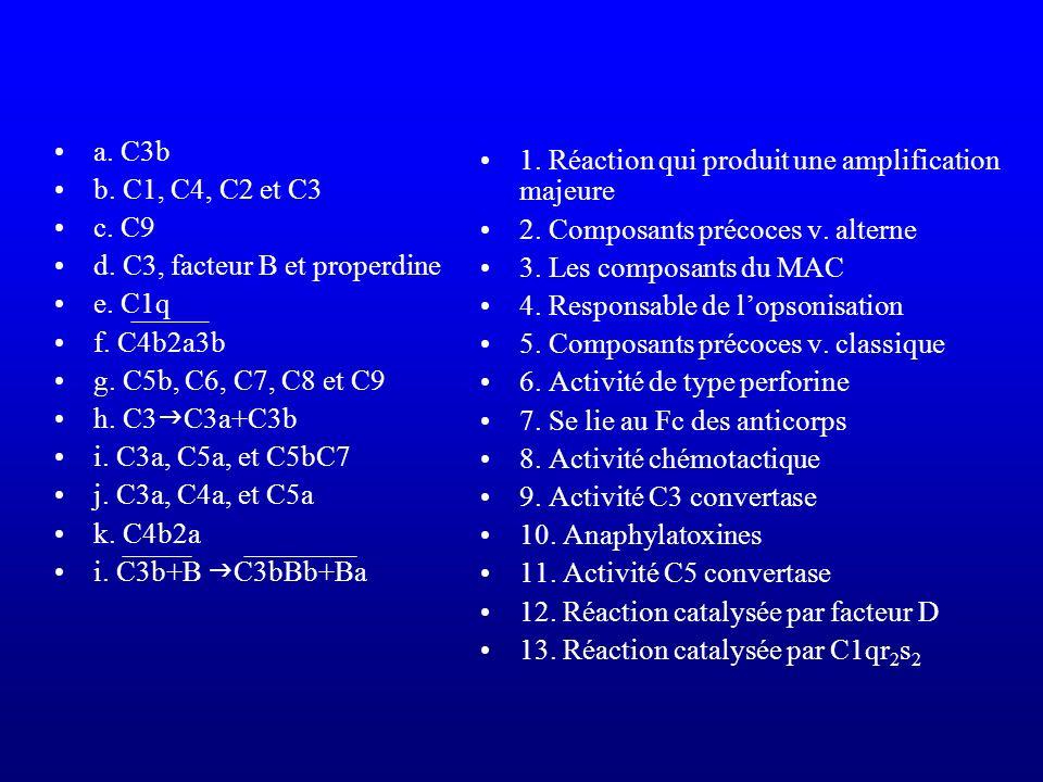 a. C3b b. C1, C4, C2 et C3 c. C9 d. C3, facteur B et properdine e. C1q f. C4b2a3b g. C5b, C6, C7, C8 et C9 h. C3 C3a+C3b i. C3a, C5a, et C5bC7 j. C3a,