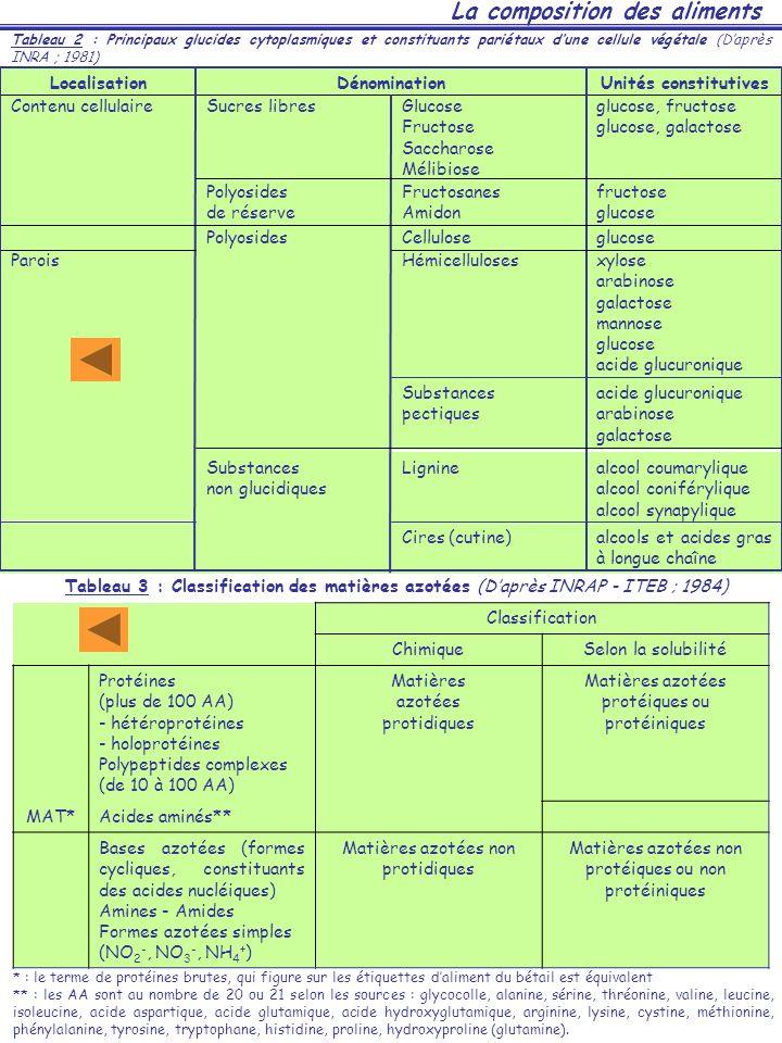 alcools et acides gras à longue chaîne Cires (cutine) alcool coumarylique alcool coniférylique alcool synapylique LignineSubstances non glucidiques ac