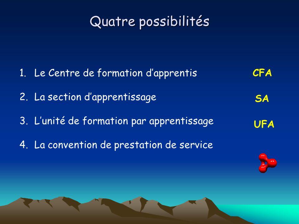 Quatre possibilités 1.Le Centre de formation dapprentis 2.La section dapprentissage 3.Lunité de formation par apprentissage 4.La convention de prestat