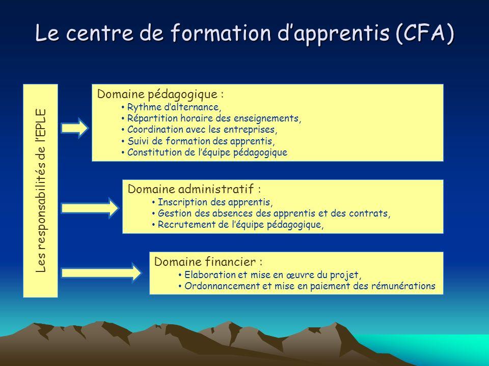 Le centre de formation dapprentis (CFA) Les responsabilités de lEPLE Domaine pédagogique : Rythme dalternance, Répartition horaire des enseignements,