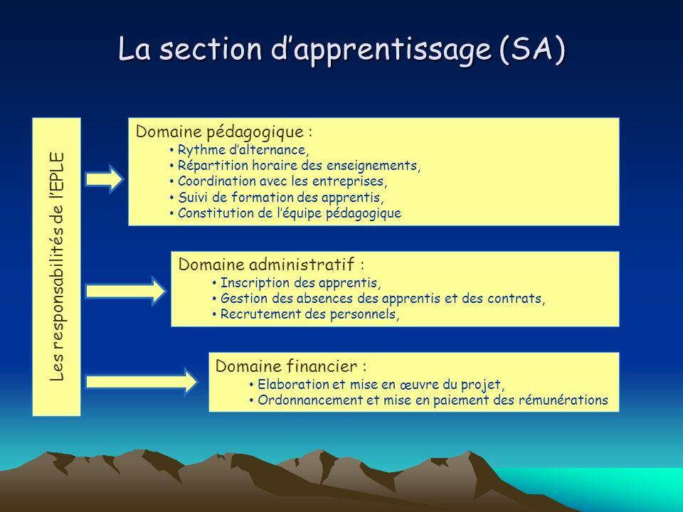 Les responsabilités de lEPLE Domaine pédagogique : Rythme dalternance, Répartition horaire des enseignements, Coordination avec les entreprises, Suivi
