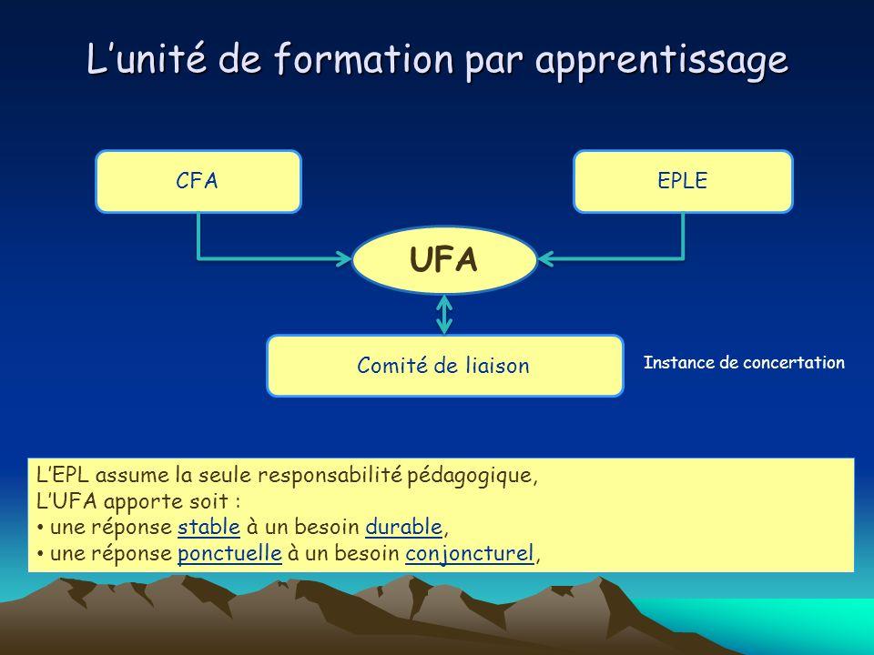 Lunité de formation par apprentissage UFA CFAEPLE Comité de liaison LEPL assume la seule responsabilité pédagogique, LUFA apporte soit : une réponse s