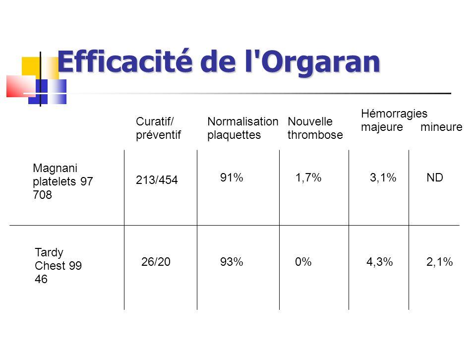 Efficacité de l'Orgaran Magnani platelets 97 708 Tardy Chest 99 46 Curatif/ préventif Normalisation plaquettes Nouvelle thrombose Hémorragies majeure