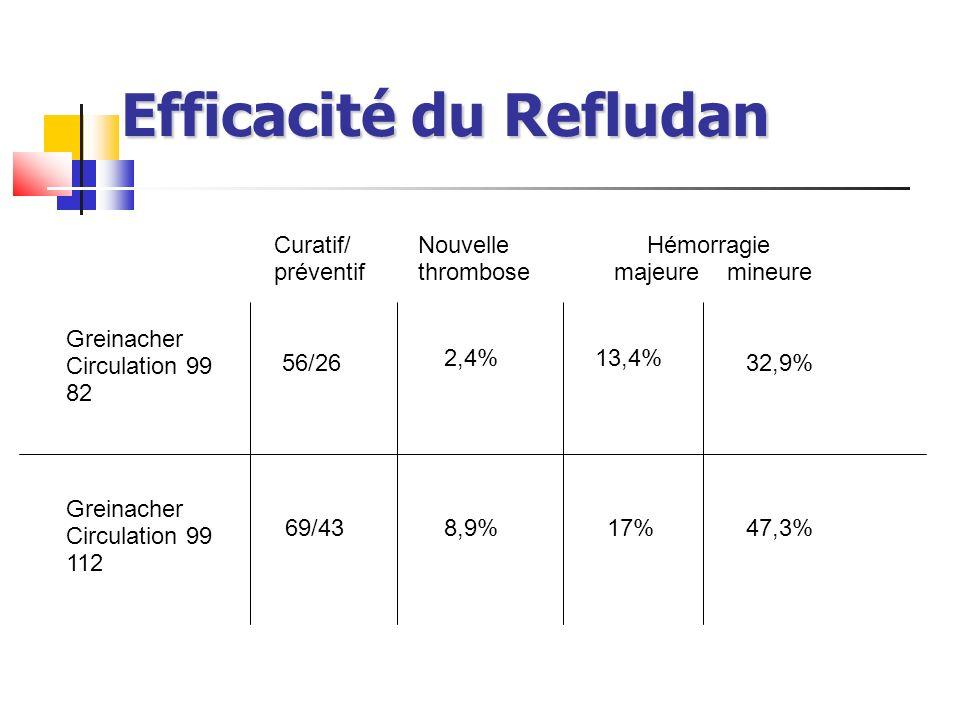 Efficacité du Refludan Greinacher Circulation 99 82 Greinacher Circulation 99 112 Curatif/ préventif Nouvelle thrombose 56/26 69/43 2,4% 8,9% 13,4% 17