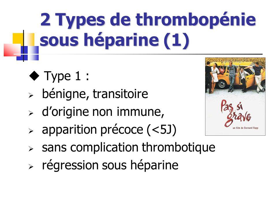 2 Types de thrombopénie sous héparine (1) Type 1 : bénigne, transitoire dorigine non immune, apparition précoce (<5J) sans complication thrombotique r