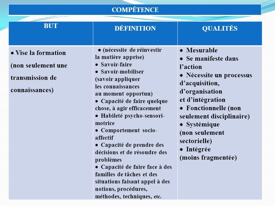COMPÉTENCE BUT DÉFINITIONQUALITÉS Vise la formation (non seulement une transmission de connaissances) (nécessite de réinvestir la matière apprise) Sav
