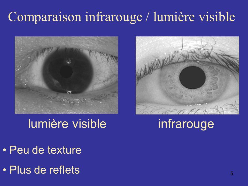 6 Motivations Utilisation de la lumière visible –Utilisation de caméra standard –Fusion de modalités : entre liris et le visage, la forme de lœil…