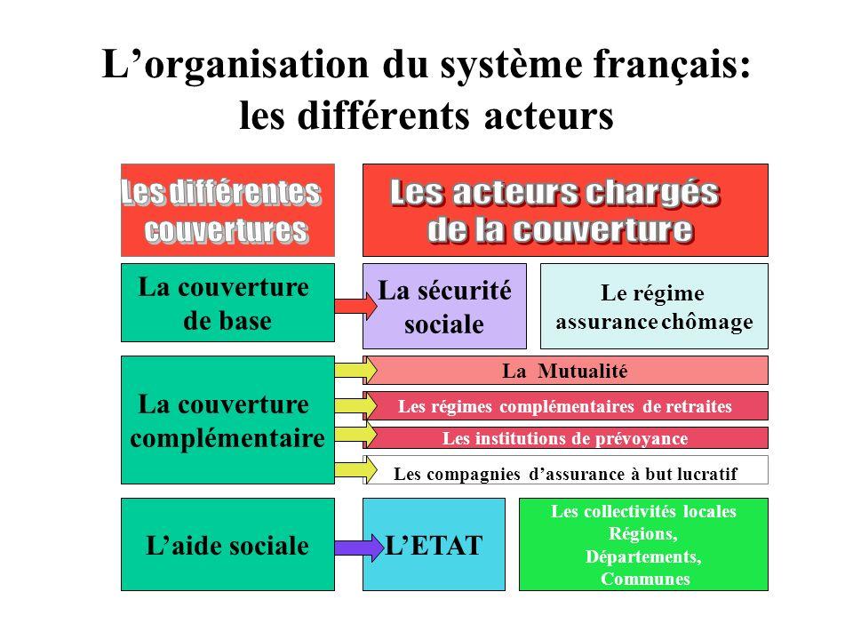 Lorganisation du système français: les différents acteurs La couverture de base La couverture complémentaire Laide sociale La sécurité sociale Le régi