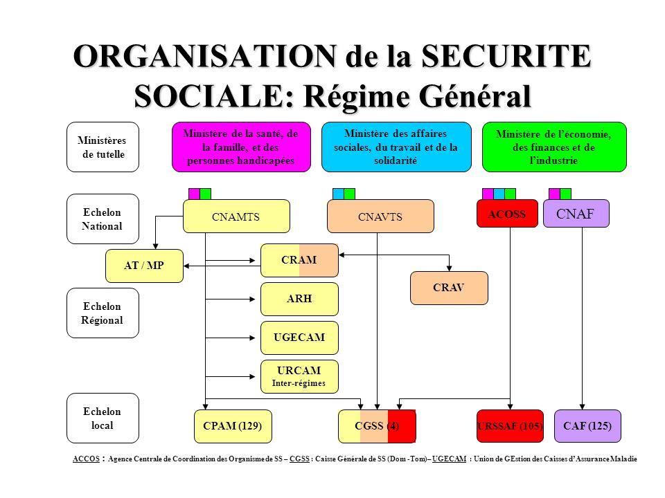 ORGANISATION de la SECURITE SOCIALE: Régime Général Ministères de tutelle Echelon National Echelon local Echelon Régional CNAMTSCNAVTS ACOSS CNAF URSS