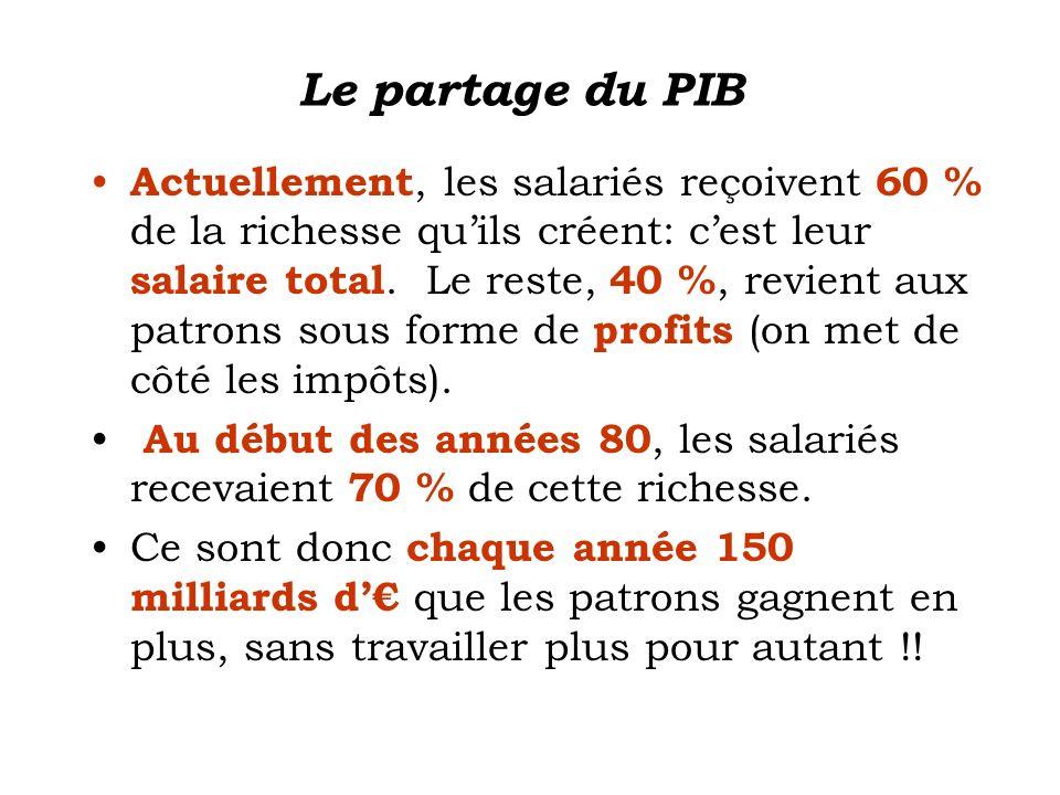 Le partage du PIB Actuellement, les salariés reçoivent 60 % de la richesse quils créent: cest leur salaire total. Le reste, 40 %, revient aux patrons