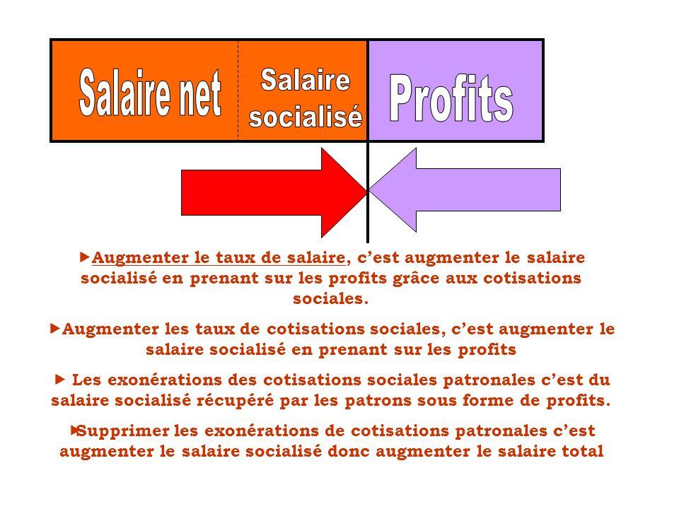 Augmenter le taux de salaire, cest augmenter le salaire socialisé en prenant sur les profits grâce aux cotisations sociales. Augmenter les taux de cot