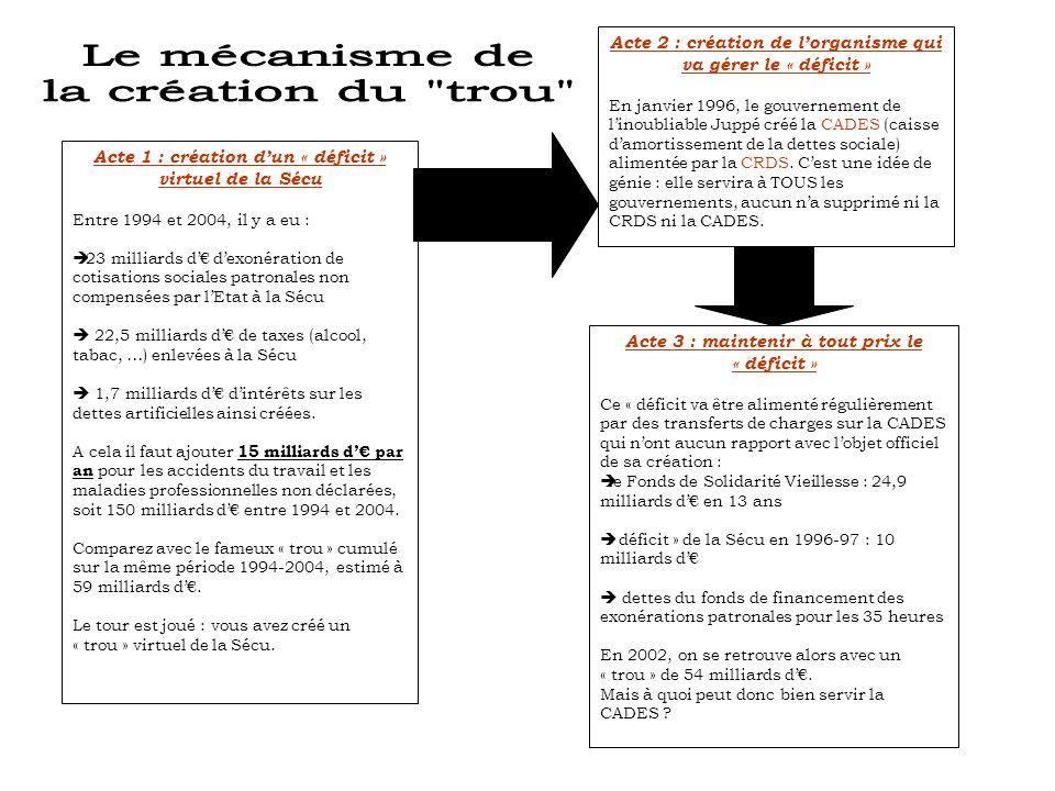 Acte 1 : création dun « déficit » virtuel de la Sécu Entre 1994 et 2004, il y a eu : 23 milliards d dexonération de cotisations sociales patronales non compensées par lEtat à la Sécu 22,5 milliards d de taxes (alcool, tabac, …) enlevées à la Sécu 1,7 milliards d dintérêts sur les dettes artificielles ainsi créées.