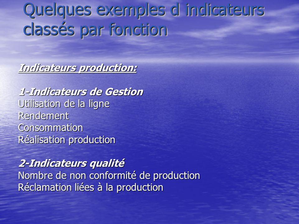 Quelques exemples d indicateurs classés par fonction Indicateurs production: 1-Indicateurs de Gestion Utilisation de la ligne RendementConsommation Ré