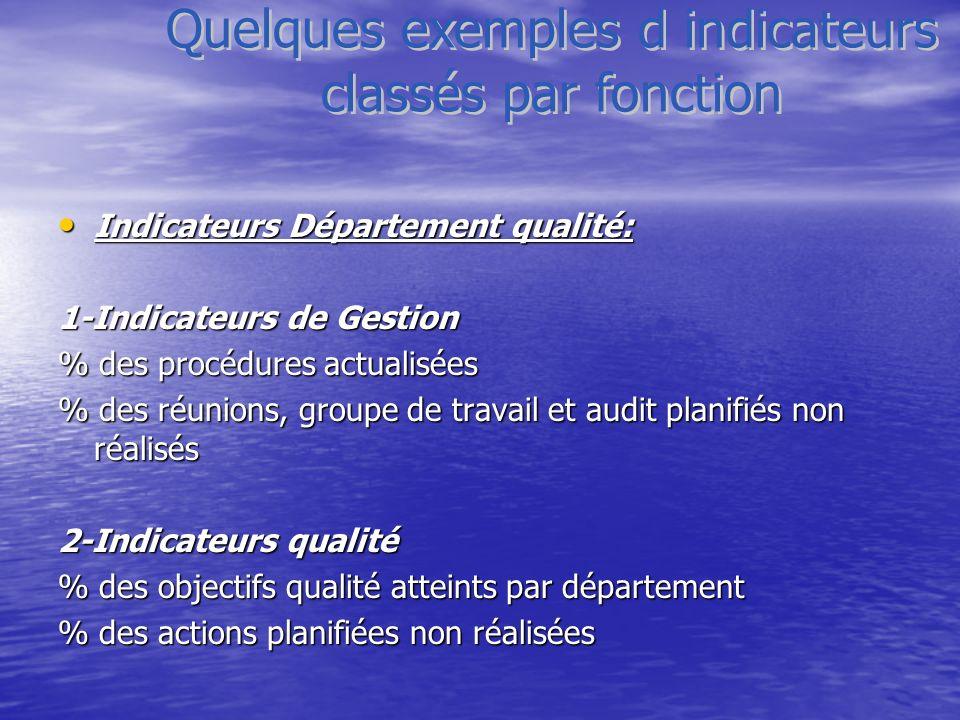 Indicateurs Département qualité: Indicateurs Département qualité: 1-Indicateurs de Gestion % des procédures actualisées % des réunions, groupe de trav