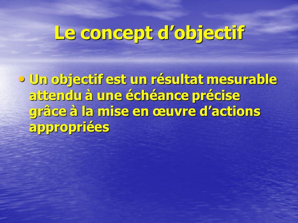 Le concept dobjectif Un objectif est un résultat mesurable attendu à une échéance précise grâce à la mise en œuvre dactions appropriées Un objectif es
