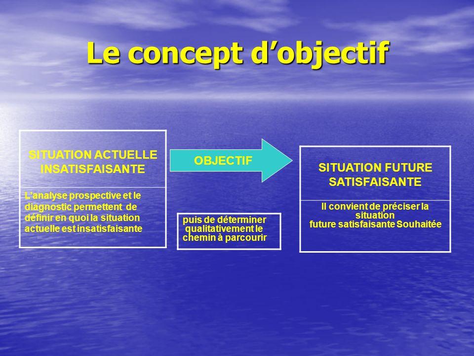 Le concept dobjectif SITUATION FUTURE SATISFAISANTE Il convient de préciser la situation future satisfaisante Souhaitée SITUATION ACTUELLE INSATISFAIS