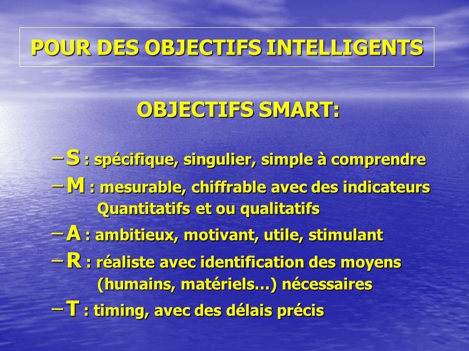 POUR DES OBJECTIFS INTELLIGENTS OBJECTIFS SMART: OBJECTIFS SMART: –S : spécifique, singulier, simple à comprendre –M : mesurable, chiffrable avec des