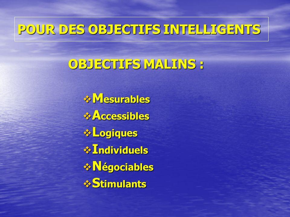 POUR DES OBJECTIFS INTELLIGENTS OBJECTIFS MALINS : M esurables M esurables A ccessibles A ccessibles L ogiques L ogiques I ndividuels I ndividuels N é