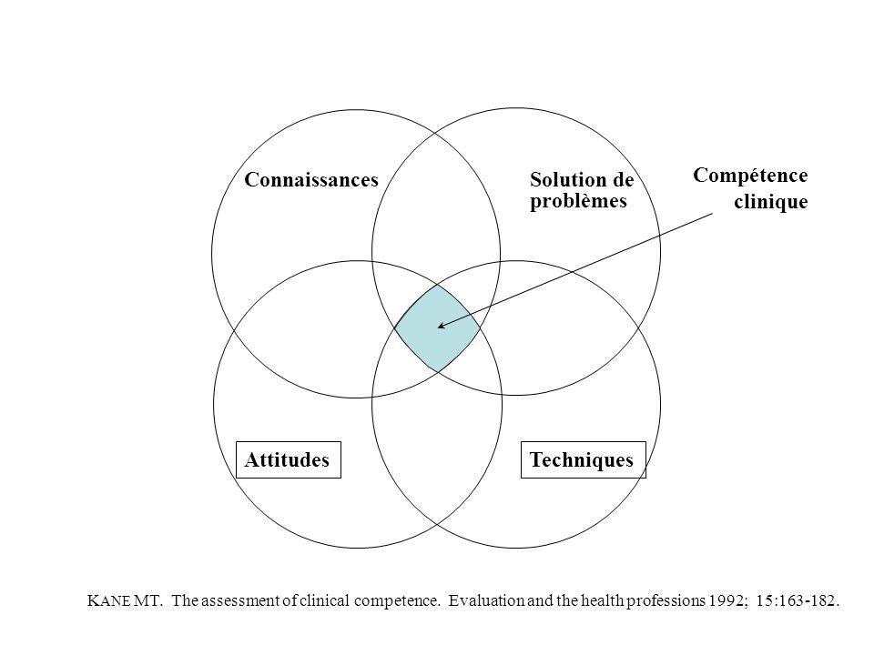 Connaissances TechniquesAttitudes Solution de problèmes Compétence clinique K ANE MT. The assessment of clinical competence. Evaluation and the health