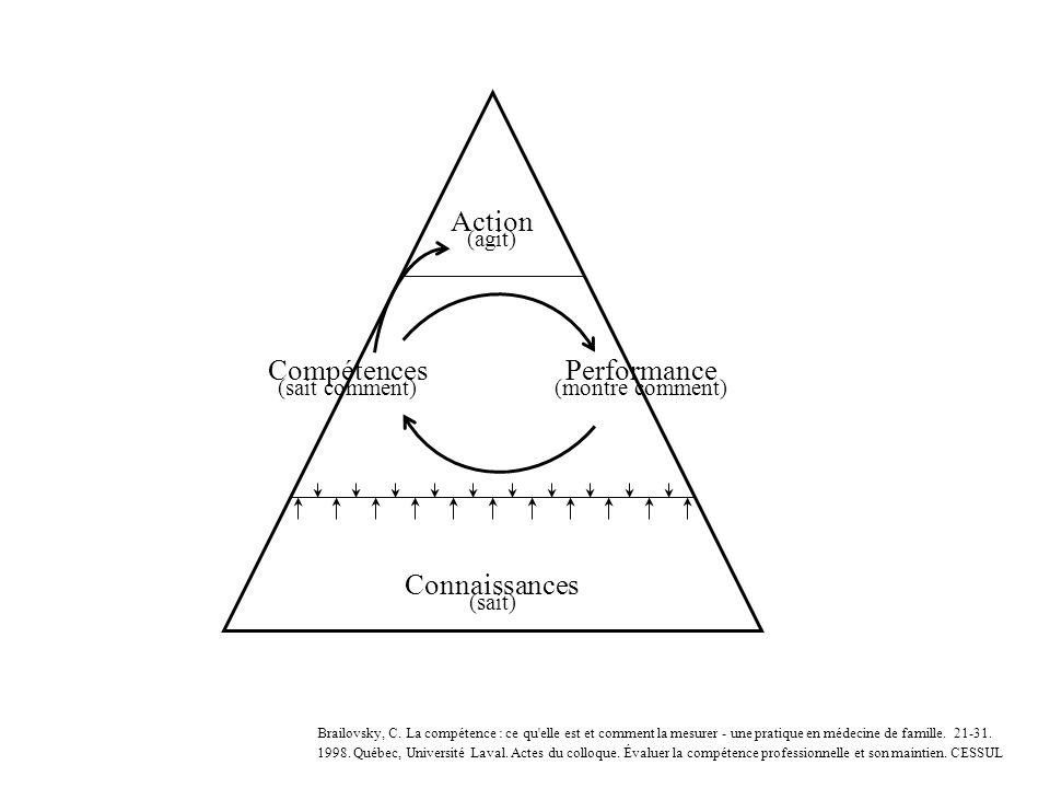 Action (agit) Compétences (sait comment) Performance (montre comment) Connaissances (sait) Brailovsky, C. La compétence : ce qu'elle est et comment la