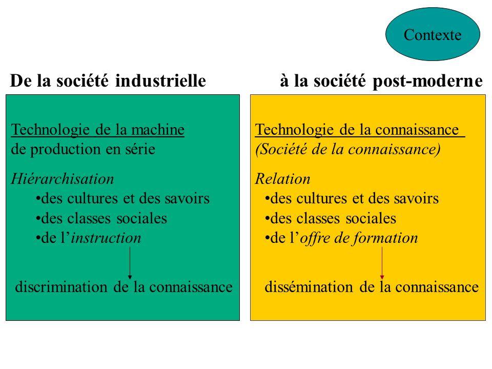 De la société industrielle à la société post-moderne Contexte Technologie de la machine de production en série Hiérarchisation des cultures et des sav