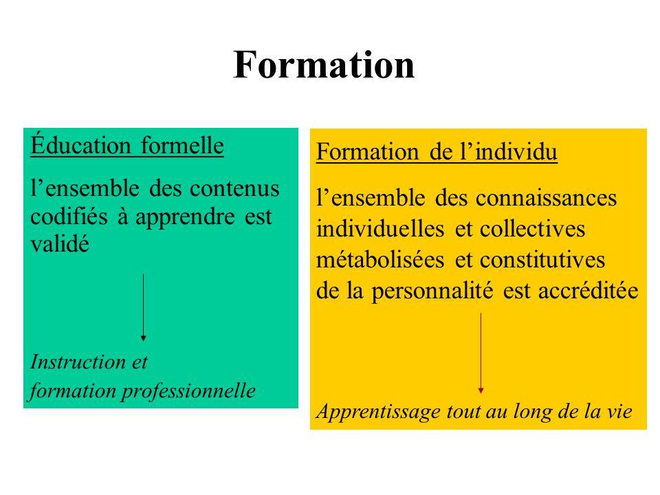 Formation Éducation formelle lensemble des contenus codifiés à apprendre est validé Instruction et formation professionnelle Formation de lindividu le