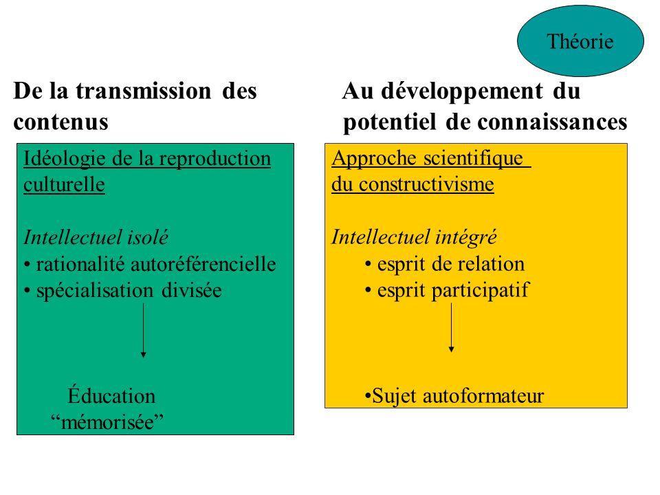 De la transmission des Au développement du contenus potentiel de connaissances Théorie Idéologie de la reproduction culturelle Intellectuel isolé rati